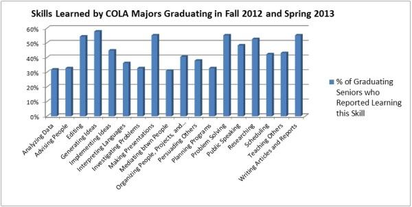 2013 COLA Majors Skills Report Chart2